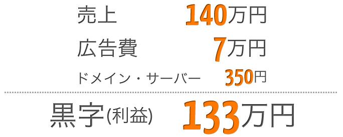 黒字サイトの利益は133万円