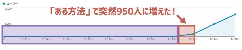 ある方法で突然950人に増えた!