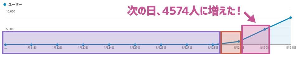 次の日、4574人に増えた!