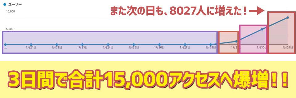 また次の日も8027人に増えた!