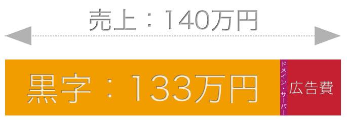 黒字:133万円