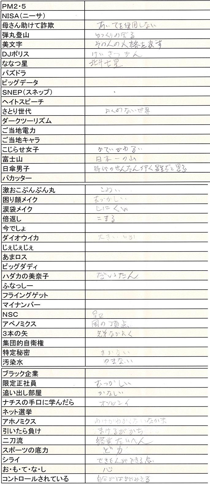 2013年流行語大賞結果