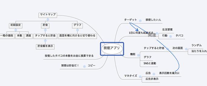アプリの企画で作ったマインドマップ