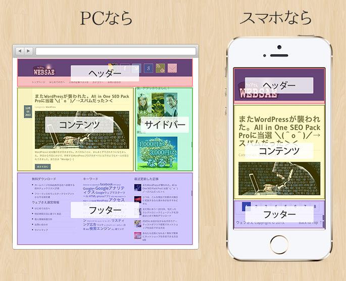 レスポンシブWebデザインの例