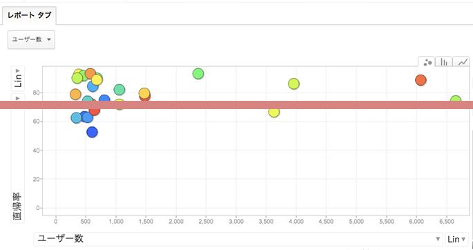 バブルチャートで直帰率とランディングページの関係を知る