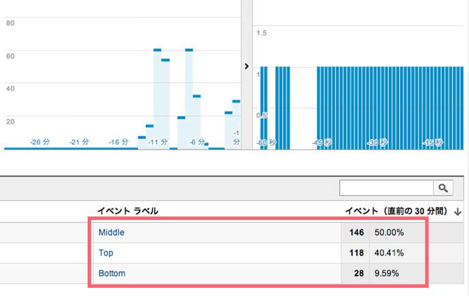 Google Analyticsでエリアごとの滞在時間を調べる