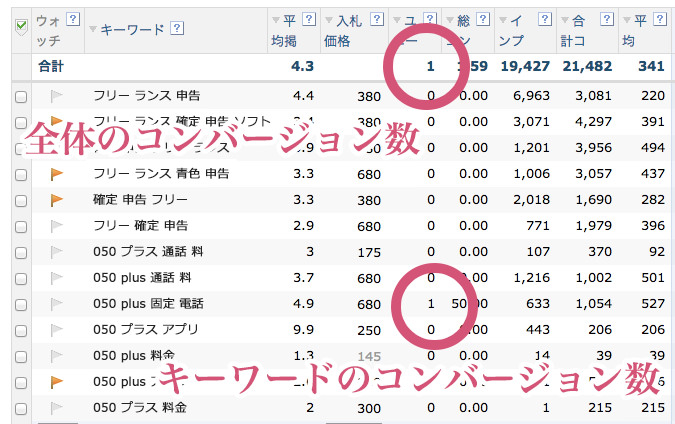 Yahoo!の管理画面におけるコンバージョン数