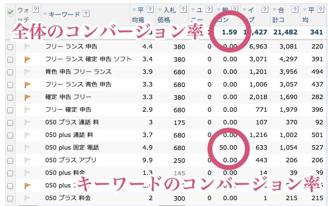 Yahoo! プロモーション広告コンバージョン率