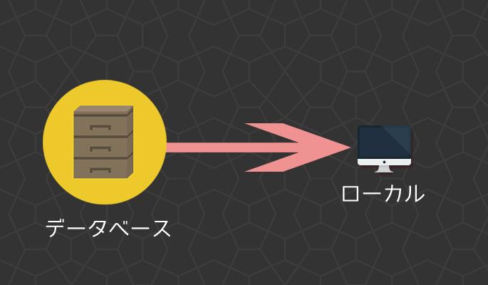 データベースをエクスポート