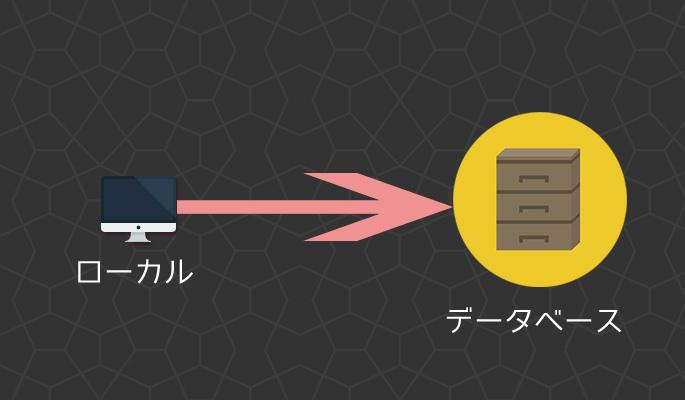 データベースをインポート