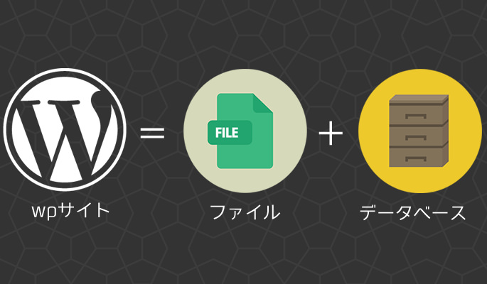 WordPressサイトはファイルとデータベースで成り立つ