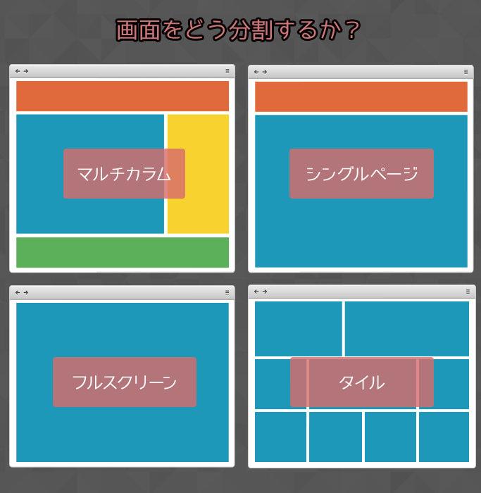 レイアウトは画面の分割方法