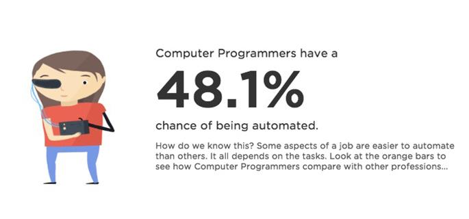 プログラマーのリスク