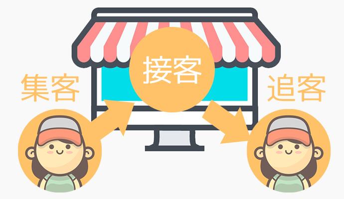 売上アップを叶え利益を生みだす「集客」「接客」「追客」の仕組み