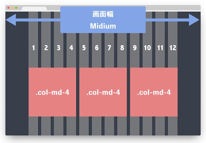 col-md-3が3つ