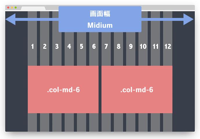 col-md-6が2つ