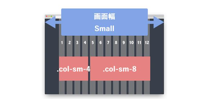 col-sm-4とcol-sm-8
