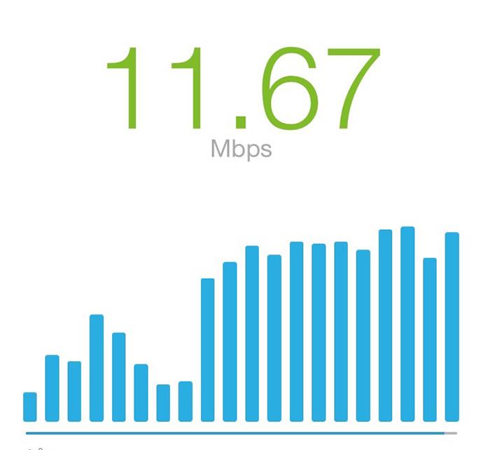 simのネット速度