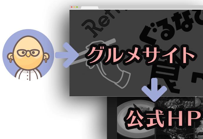 グルメサイト→公式HP