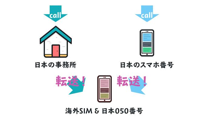 電話システム