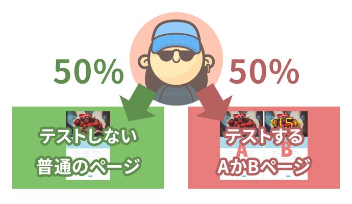 テスト対象50%