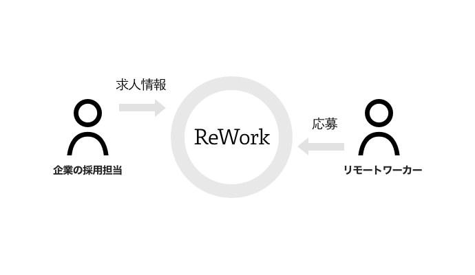 ReWorkの図