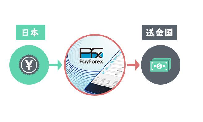 payforexの仕組み