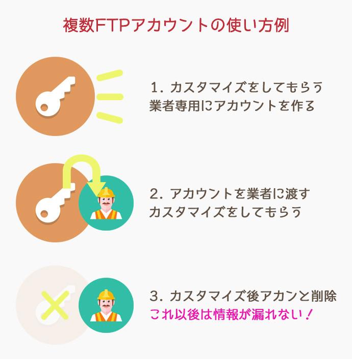 FTPアカウントの使用例