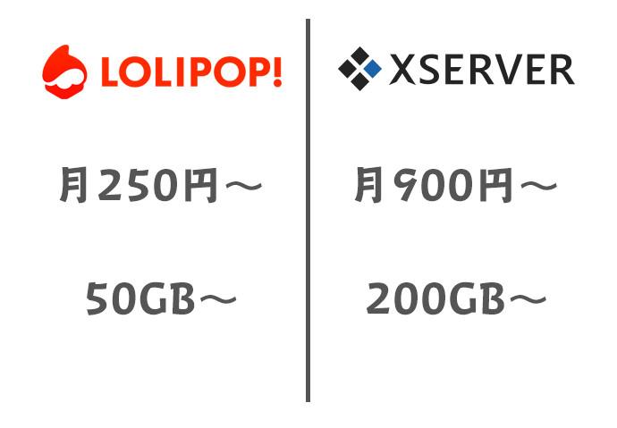 ロリポップとエックスサーバーの比較