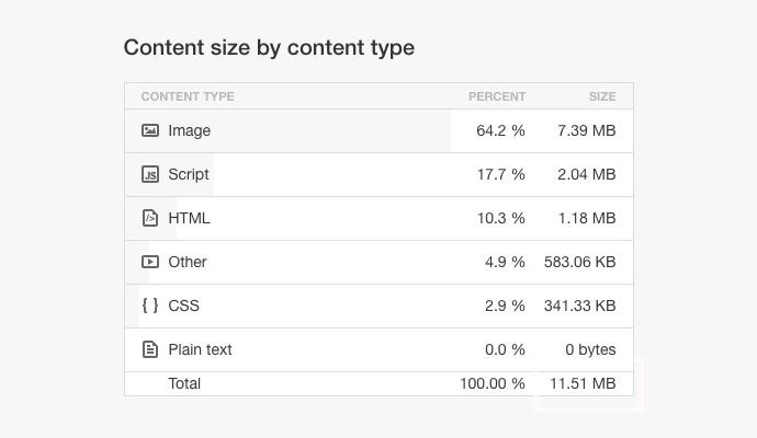 ウェブページのデータ量