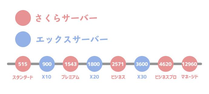 さくらサーバー エックスサーバー 料金プランの比較