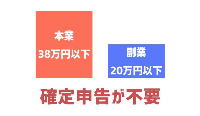 本業38万円以下、副業20万円以下は確定申告が不要