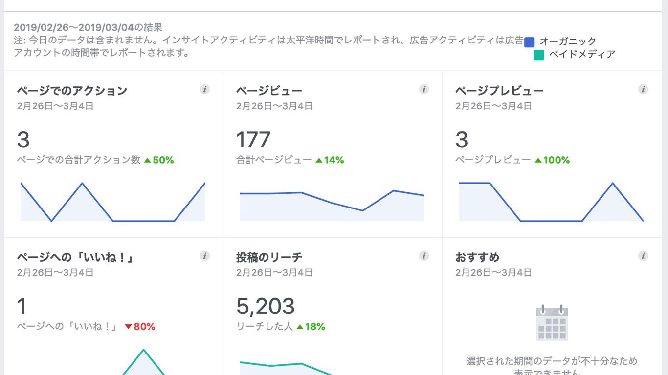 fbページの分析画面