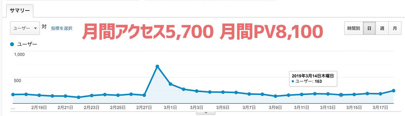 月間アクセス5,700 月間PV8,100