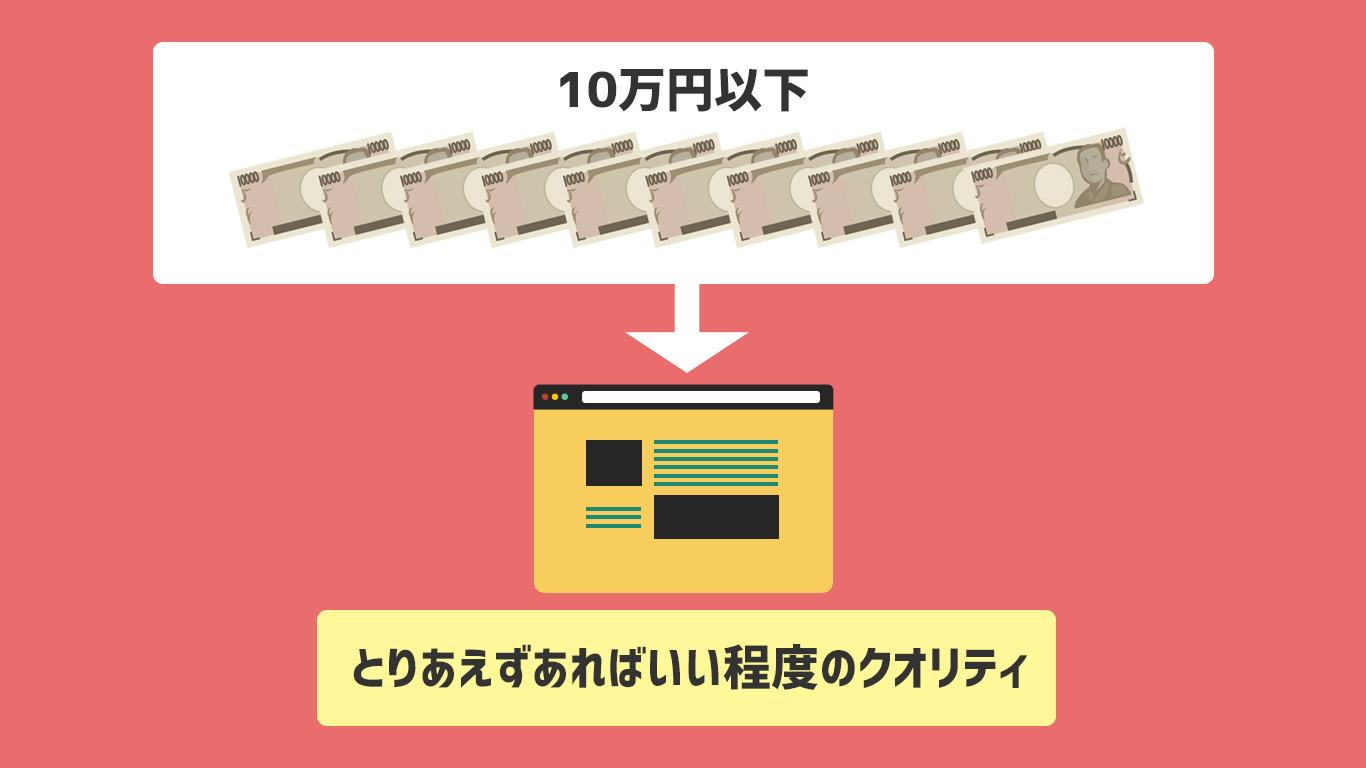 10万円以下、とりあえずあればいい程度のクオリティ