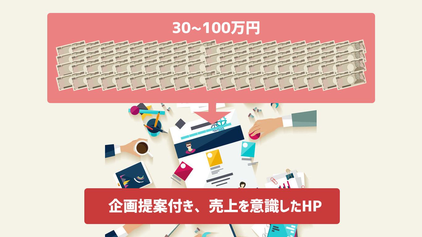 30〜100万円、企画提案付き、売上を意識したHP