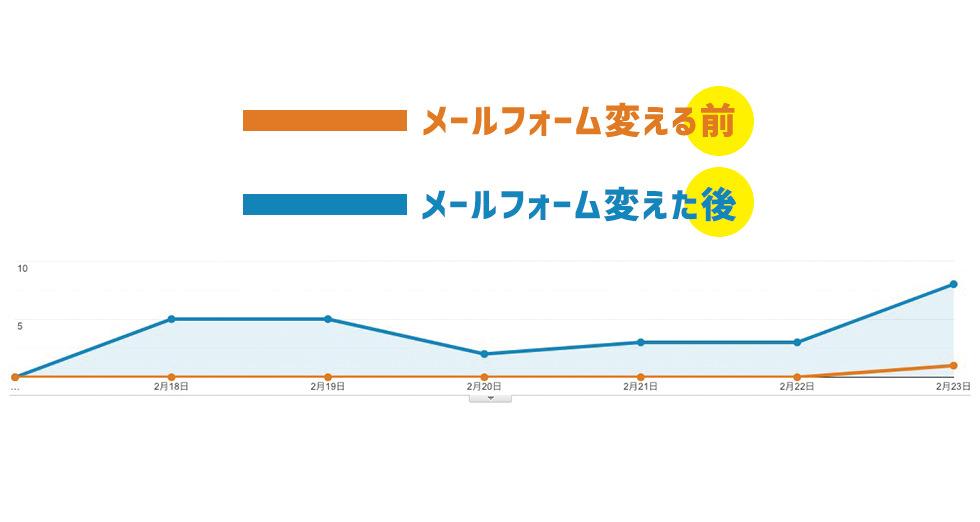 Google Analytics データ