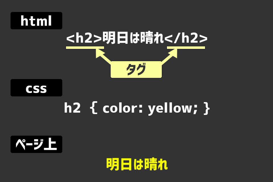 html 図解