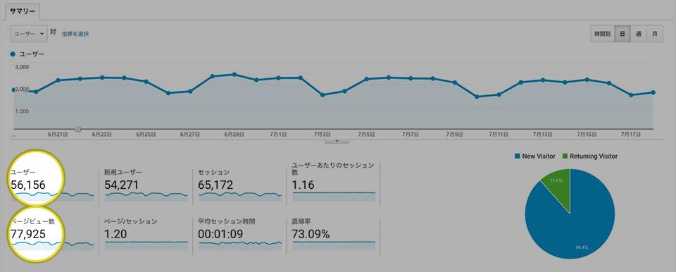 Googleアナリティクスデータ